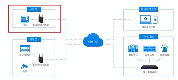 蒲公英IoT物联网实现低成本部署PLC远程调试方案
