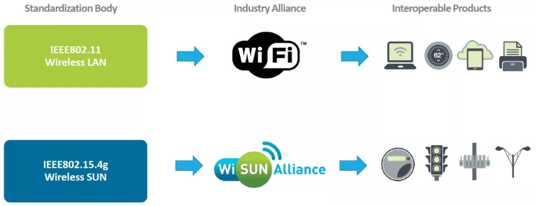 硬知识来袭,一文读懂Wi-SUN的前世今生